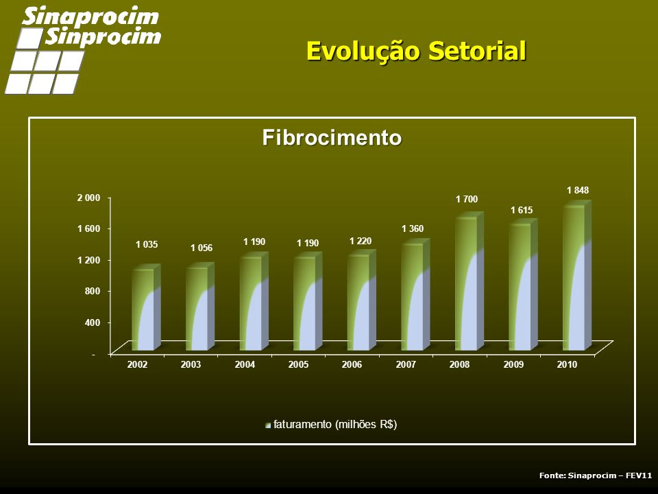 COMPARATIVO INSUMOS EM % JANEIRO À DEZEMBRO DE 2010