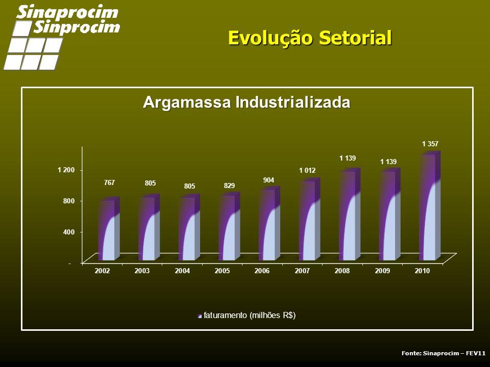 COMPARATIVO PRODUTOS EM % JANEIRO À DEZEMBRO 2010