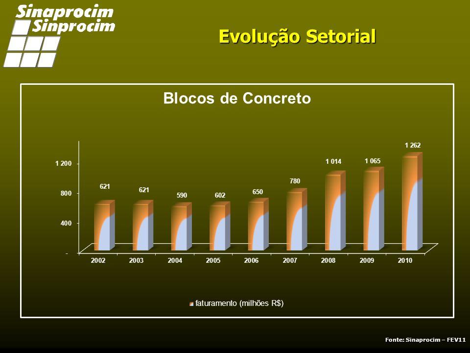 DADOS SETORIAIS 2010 Análise Setorial As indústrias de produtos de cimento fecharam o ano de 2010 com um faturamento de R$ 8,060 bilhões, o que representa uma acréscimo nominal de 15,1%, em comparação ao ano de 2009, sem contudo representar na mesma proporção rentabilidade para as empresas do setor.