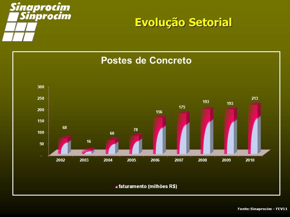 Evolução Setorial Fonte: Sinaprocim – FEV11