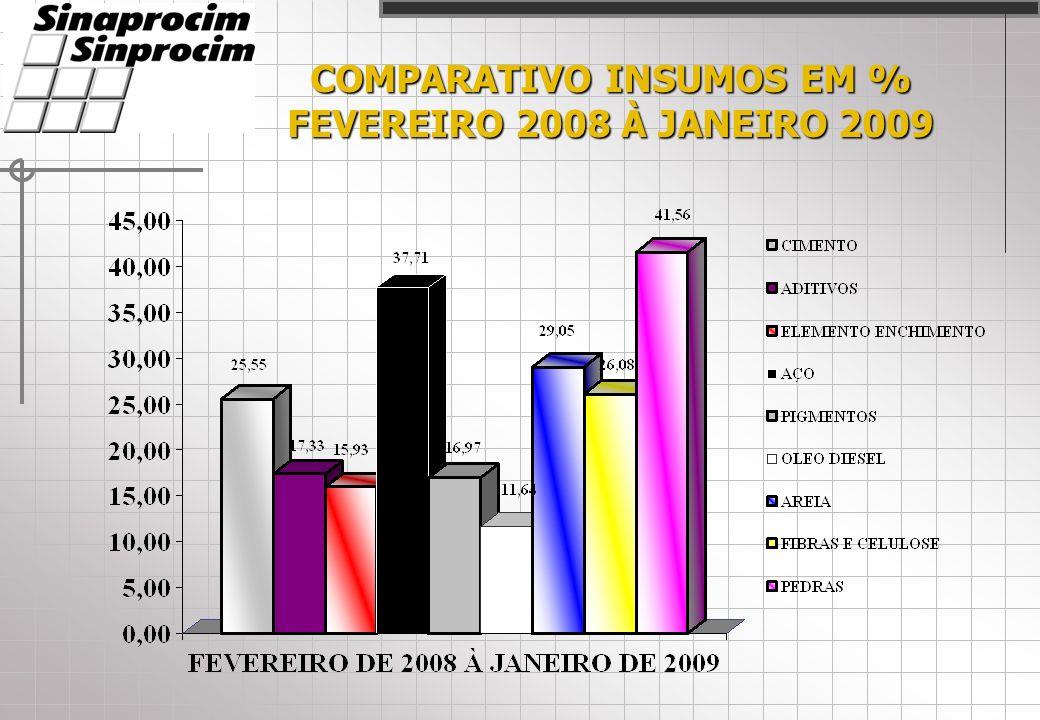COMPARATIVO INSUMOS EM % FEVEREIRO 2008 À JANEIRO 2009