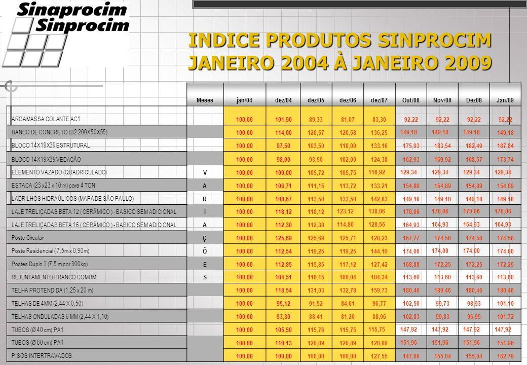 INDICE SINPROCIM FEVEREIRO 2008 À JANEIRO 2009 ÍNDICES SINPROCIM: ÍNDICE DE INSUMOS: ÍNDICE DE INSUMOS: Variação de preço dos principais insumos utilizados na fabricação dos produtos de cimento, no estado de São Paulo.