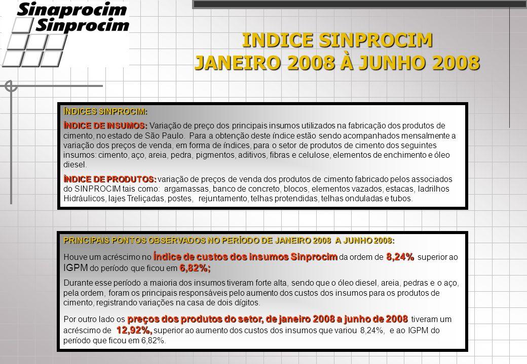 INDICE SINPROCIM JANEIRO 2008 À JUNHO 2008 ÍNDICES SINPROCIM: ÍNDICE DE INSUMOS: ÍNDICE DE INSUMOS: Variação de preço dos principais insumos utilizados na fabricação dos produtos de cimento, no estado de São Paulo.