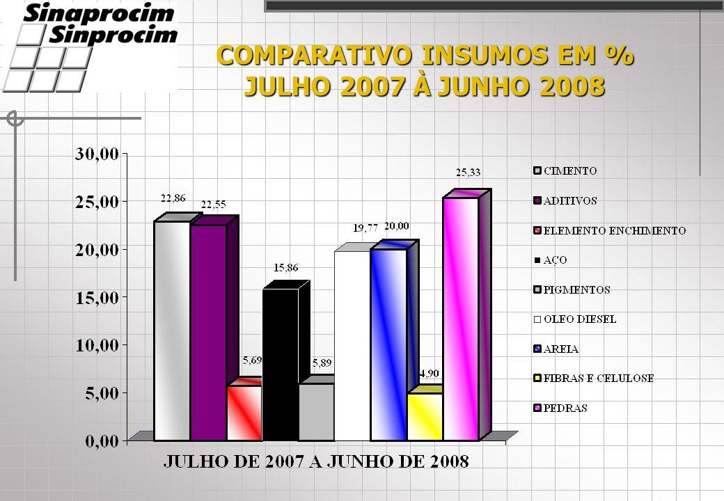 COMPARATIVO INSUMOS EM % JULHO 2007 À JUNHO 2008
