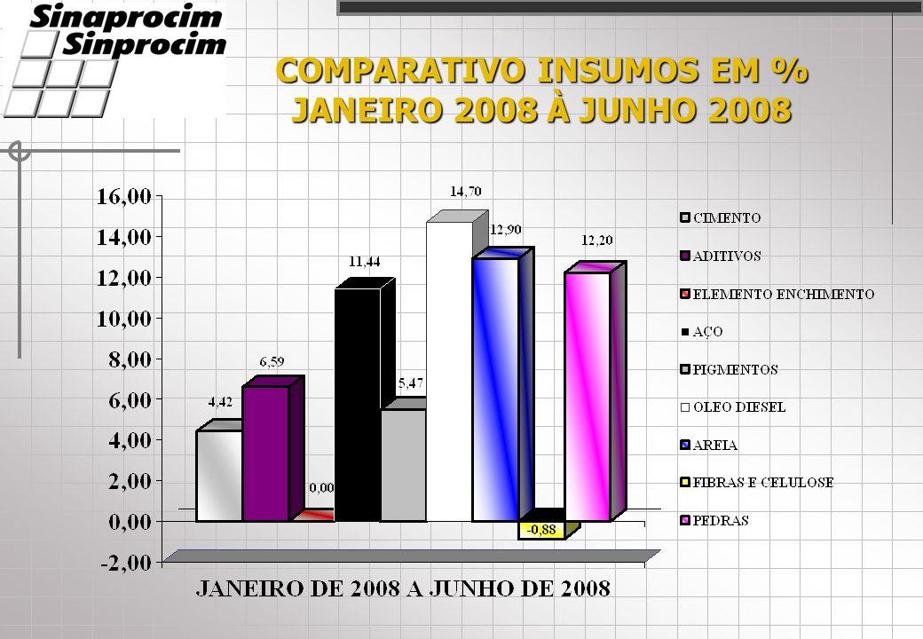 COMPARATIVO INSUMOS EM % JANEIRO 2008 À JUNHO 2008