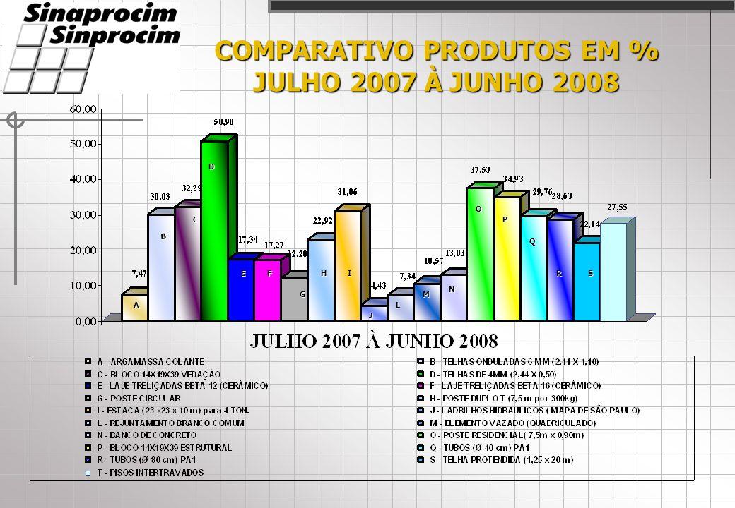 COMPARATIVO PRODUTOS EM % JULHO 2007 À JUNHO 2008 A C D EF G HI J L M N O P Q RS B