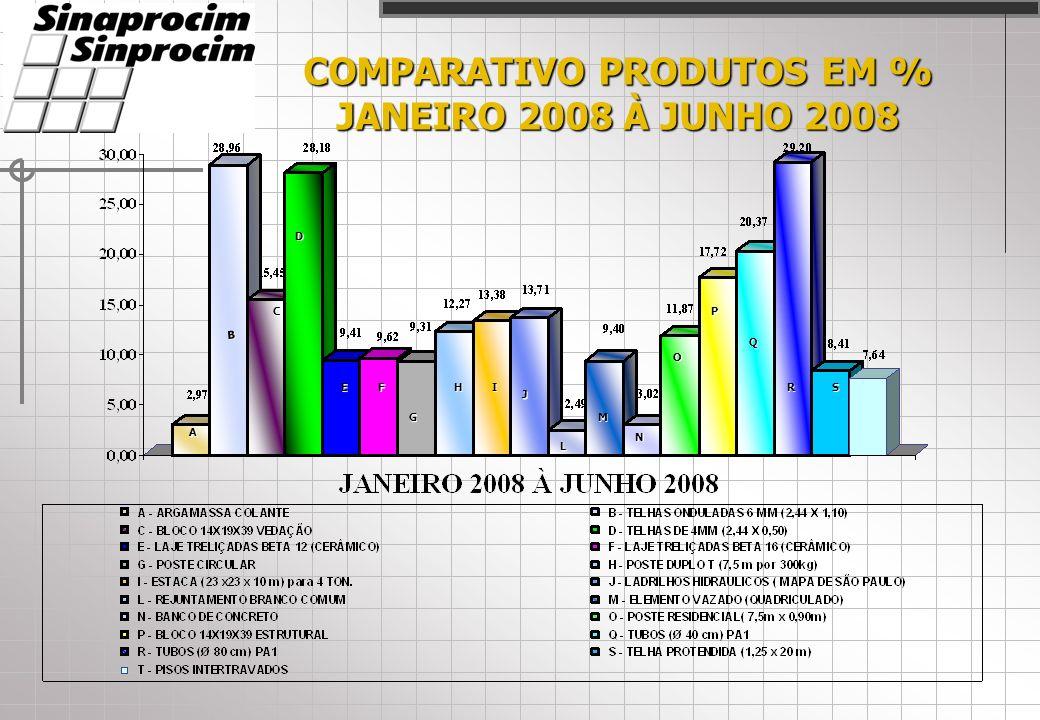 COMPARATIVO PRODUTOS EM % JANEIRO 2008 À JUNHO 2008 A C D EF G HI J L M N O P Q RS B