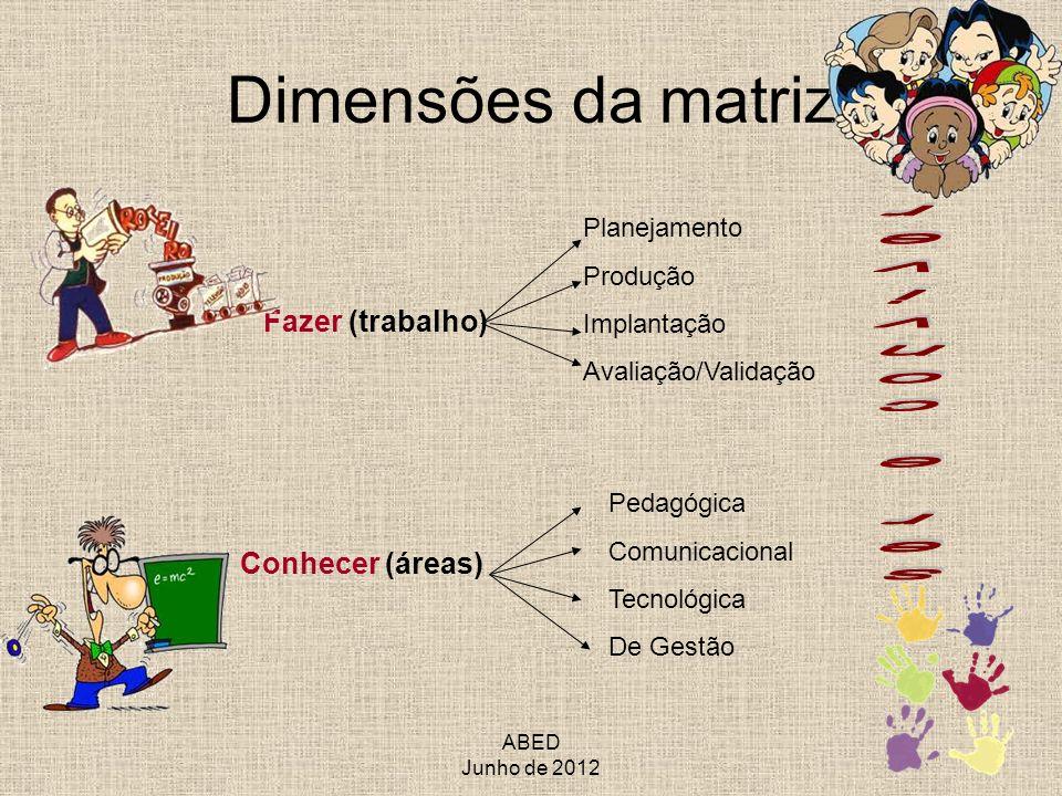 ABED Junho de 2012 Dimensões da matriz Fazer (trabalho) Conhecer (áreas) Planejamento Produção Implantação Avaliação/Validação Pedagógica Comunicacion