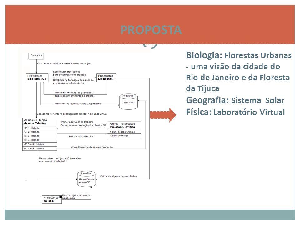 PROPOSTA Biologia: Florestas Urbanas - uma visão da cidade do Rio de Janeiro e da Floresta da Tijuca Geografia: Sistema Solar Física: Laboratório Virtual