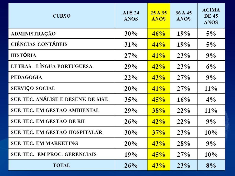 CURSO AT É 24 ANOS 25 A 35 ANOS 36 A 45 ANOS ACIMA DE 45 ANOS ADMINISTRA Ç ÃO 30%46%19%5% CIÊNCIAS CONT Á BEIS 31%44%19%5% HIST Ó RIA 27%41%23%9% LETR