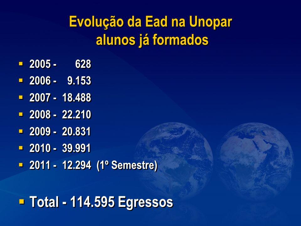 Evolução da Ead na Unopar alunos já formados 2005 - 628 2006 - 9.153 2007 - 18.488 2008 - 22.210 2009 - 20.831 2010 - 39.991 2011 - 12.294 (1º Semestr