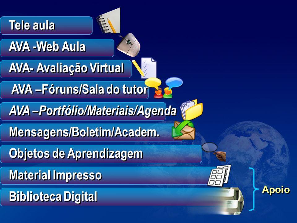 Tele aula AVA -Web Aula AVA- Avaliação Virtual AVA –Fóruns/Sala do tutor AVA –Portfólio/Materiais/Agenda Mensagens/Boletim/Academ. Objetos de Aprendiz