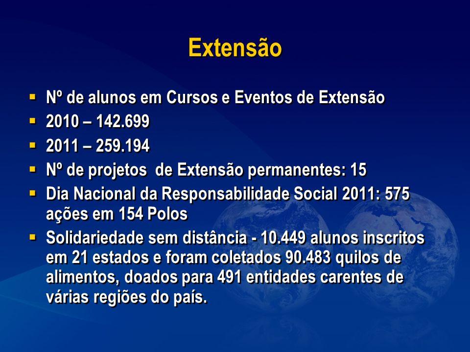 Extensão Nº de alunos em Cursos e Eventos de Extensão 2010 – 142.699 2011 – 259.194 Nº de projetos de Extensão permanentes: 15 Dia Nacional da Respons
