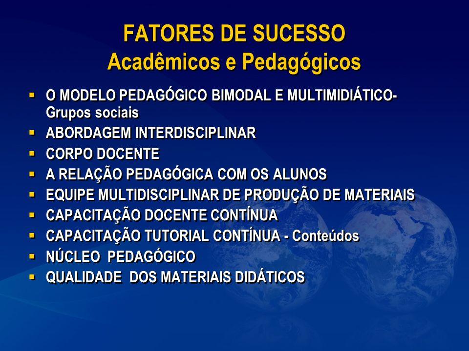 FATORES DE SUCESSO Acadêmicos e Pedagógicos O MODELO PEDAGÓGICO BIMODAL E MULTIMIDIÁTICO- Grupos sociais ABORDAGEM INTERDISCIPLINAR CORPO DOCENTE A RE