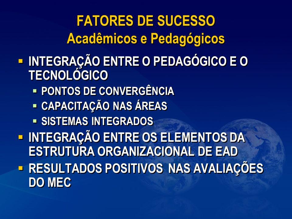 FATORES DE SUCESSO Acadêmicos e Pedagógicos INTEGRAÇÃO ENTRE O PEDAGÓGICO E O TECNOLÓGICO PONTOS DE CONVERGÊNCIA CAPACITAÇÃO NAS ÁREAS SISTEMAS INTEGR