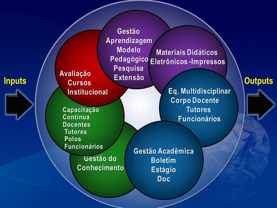 Gestão de Sistemas em EAD Estruturas Acadêmico Pedagógicas Pró-reitoria de EAD Projeto pedagógico Institucional e dos cursos – Cursos de graduação e pós- graduação lato sensu – Corpo docente – Tutoria – Materiais didáticos e Objetos de Aprendizagem – Ambiente virtual de aprendizagem – Teleaulas, Vídeo aulas,Web aulas – Estágios – pedagógico – Iniciação Científica – Produção Científica – Extensão – Atividades complementares – Gestão e Avaliação de Sistemas e cursos Pró-reitoria de EAD Projeto pedagógico Institucional e dos cursos – Cursos de graduação e pós- graduação lato sensu – Corpo docente – Tutoria – Materiais didáticos e Objetos de Aprendizagem – Ambiente virtual de aprendizagem – Teleaulas, Vídeo aulas,Web aulas – Estágios – pedagógico – Iniciação Científica – Produção Científica – Extensão – Atividades complementares – Gestão e Avaliação de Sistemas e cursos