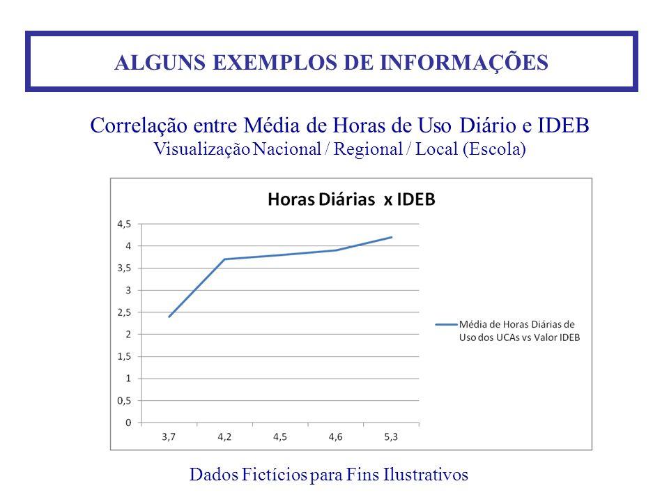 ALGUNS EXEMPLOS DE INFORMAÇÕES Dados Fictícios para Fins Ilustrativos Correlação entre Média de Horas de Uso Diário e IDEB Visualização Nacional / Reg