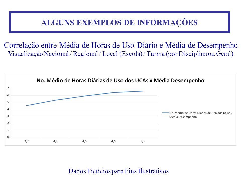 ALGUNS EXEMPLOS DE INFORMAÇÕES Dados Fictícios para Fins Ilustrativos Correlação entre Média de Horas de Uso Diário e Média de Desempenho Visualização