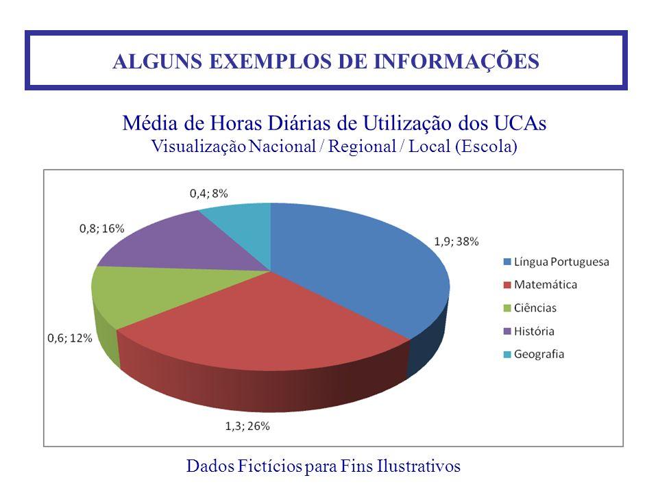 ALGUNS EXEMPLOS DE INFORMAÇÕES Dados Fictícios para Fins Ilustrativos Média de Horas Diárias de Utilização dos UCAs Visualização Nacional / Regional /