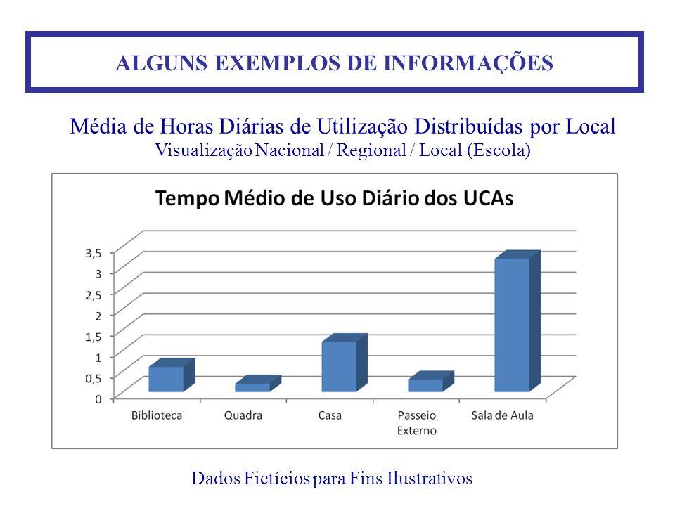 ALGUNS EXEMPLOS DE INFORMAÇÕES Dados Fictícios para Fins Ilustrativos Média de Horas Diárias de Utilização Distribuídas por Local Visualização Naciona