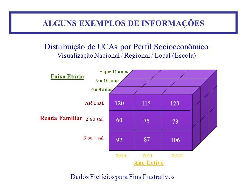ALGUNS EXEMPLOS DE INFORMAÇÕES Dados Fictícios para Fins Ilustrativos Distribuição de UCAs por Perfil Socioeconômico Visualização Nacional / Regional