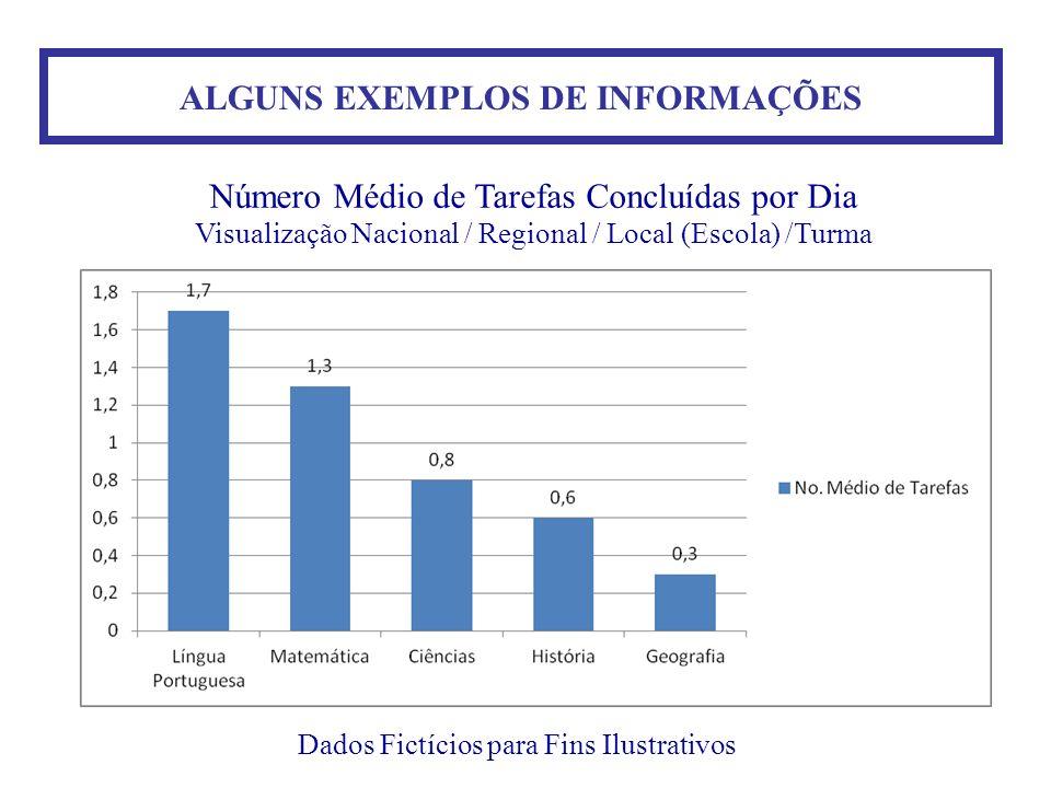 ALGUNS EXEMPLOS DE INFORMAÇÕES Dados Fictícios para Fins Ilustrativos Número Médio de Tarefas Concluídas por Dia Visualização Nacional / Regional / Lo