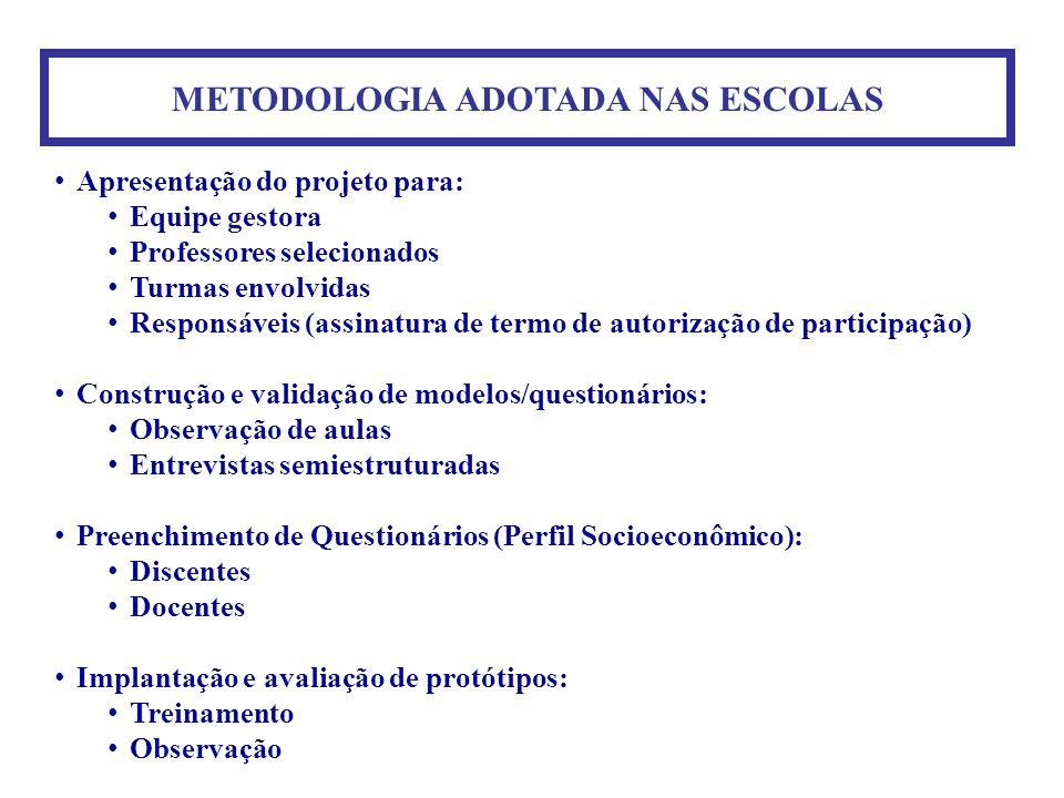METODOLOGIA ADOTADA NAS ESCOLAS Apresentação do projeto para: Equipe gestora Professores selecionados Turmas envolvidas Responsáveis (assinatura de te