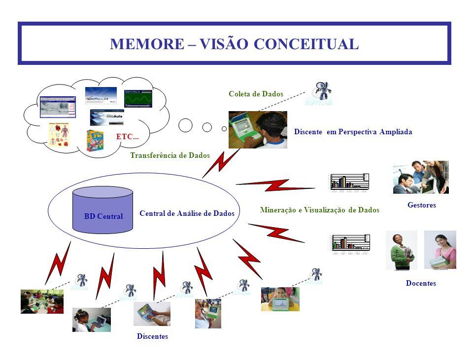 MEMORE – VISÃO CONCEITUAL Discente em Perspectiva Ampliada Coleta de Dados Discentes Central de Análise de Dados BD Central Transferência de Dados ETC