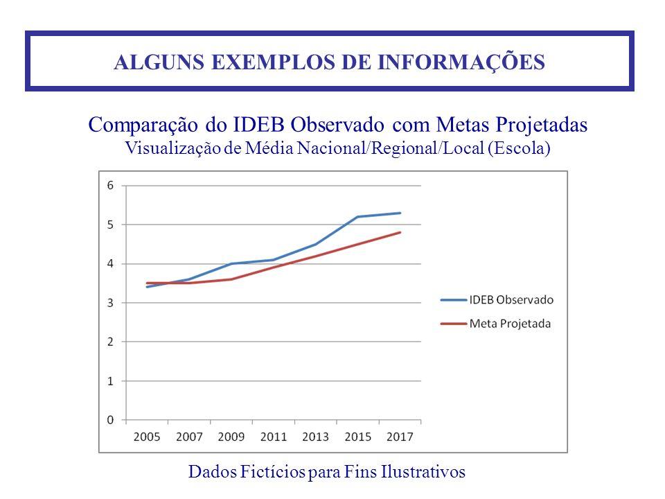ALGUNS EXEMPLOS DE INFORMAÇÕES Dados Fictícios para Fins Ilustrativos Comparação do IDEB Observado com Metas Projetadas Visualização de Média Nacional