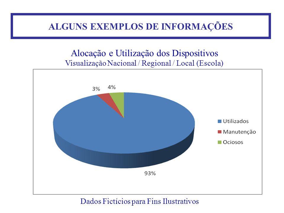 ALGUNS EXEMPLOS DE INFORMAÇÕES Dados Fictícios para Fins Ilustrativos Alocação e Utilização dos Dispositivos Visualização Nacional / Regional / Local
