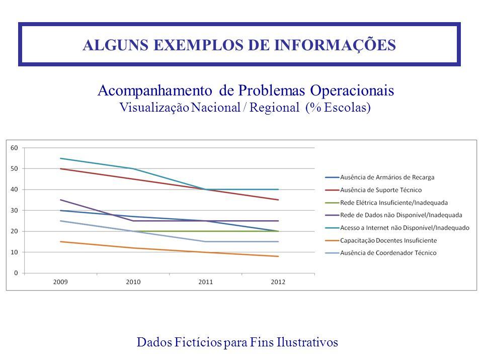 ALGUNS EXEMPLOS DE INFORMAÇÕES Dados Fictícios para Fins Ilustrativos Acompanhamento de Problemas Operacionais Visualização Nacional / Regional (% Esc