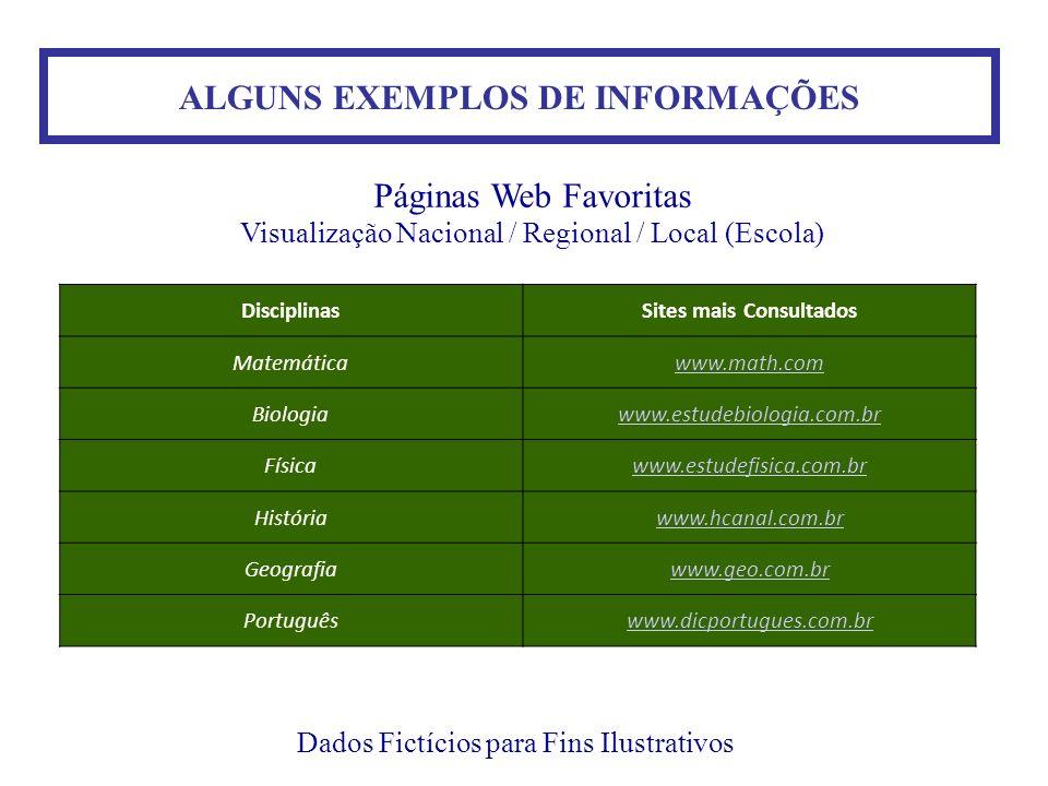 ALGUNS EXEMPLOS DE INFORMAÇÕES Dados Fictícios para Fins Ilustrativos Páginas Web Favoritas Visualização Nacional / Regional / Local (Escola) Discipli