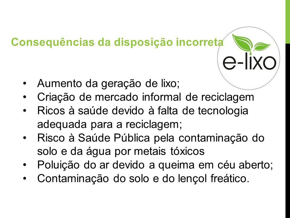 Aumento da geração de lixo; Criação de mercado informal de reciclagem Ricos à saúde devido à falta de tecnologia adequada para a reciclagem; Risco à S