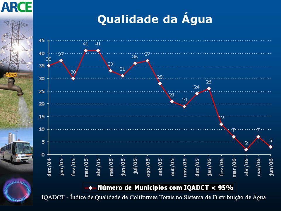 Qualidade da Água IQADCT - Índice de Qualidade de Coliformes Totais no Sistema de Distribuição de Água