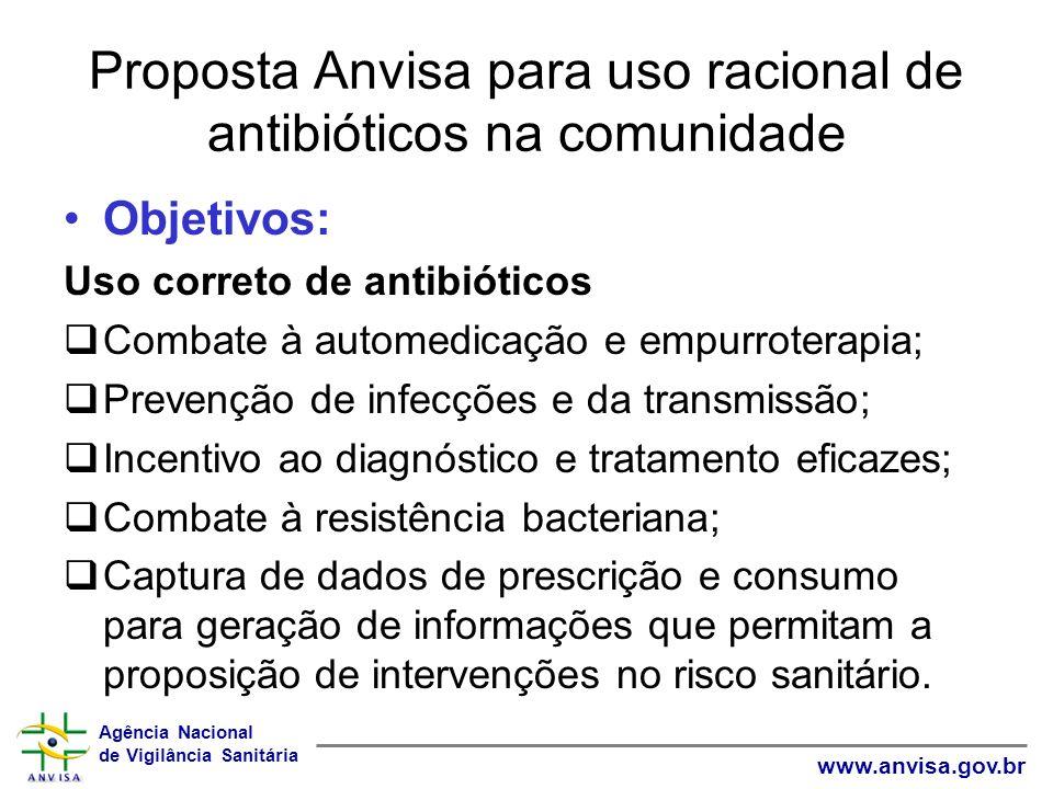 Agência Nacional de Vigilância Sanitária www.anvisa.gov.br Proposta Anvisa para uso racional de antibióticos na comunidade Objetivos: Uso correto de a