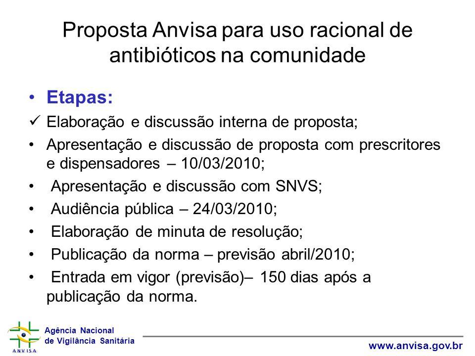 Agência Nacional de Vigilância Sanitária www.anvisa.gov.br Proposta Anvisa para uso racional de antibióticos na comunidade Etapas: Elaboração e discus
