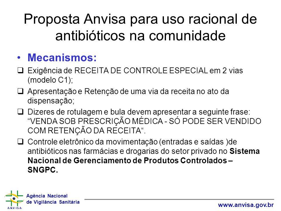 Agência Nacional de Vigilância Sanitária www.anvisa.gov.br Proposta Anvisa para uso racional de antibióticos na comunidade Mecanismos: Exigência de RECEITA DE CONTROLE ESPECIAL em 2 vias (modelo C1); Apresentação e Retenção de uma via da receita no ato da dispensação; Dizeres de rotulagem e bula devem apresentar a seguinte frase: VENDA SOB PRESCRIÇÃO MÉDICA - SÓ PODE SER VENDIDO COM RETENÇÃO DA RECEITA.