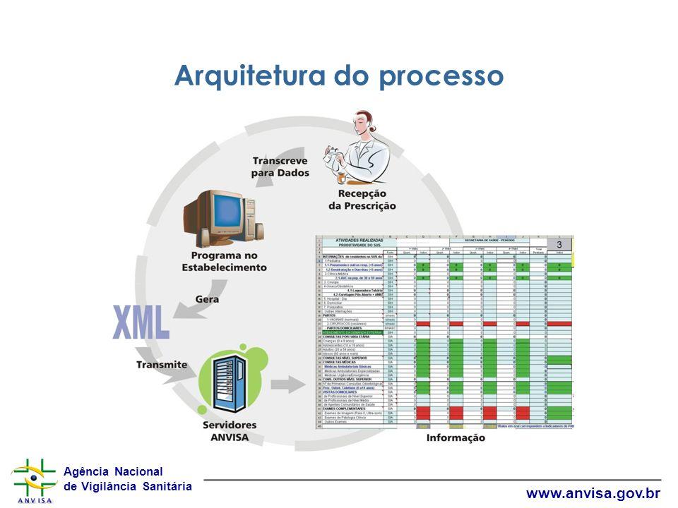 Agência Nacional de Vigilância Sanitária www.anvisa.gov.br Arquitetura do processo