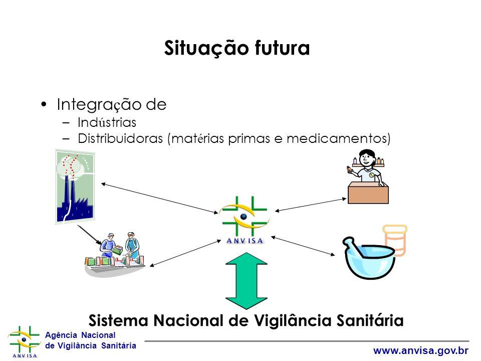 Agência Nacional de Vigilância Sanitária www.anvisa.gov.br Situação futura Integra ç ão de –Ind ú strias –Distribuidoras (mat é rias primas e medicamentos) Sistema Nacional de Vigilância Sanitária