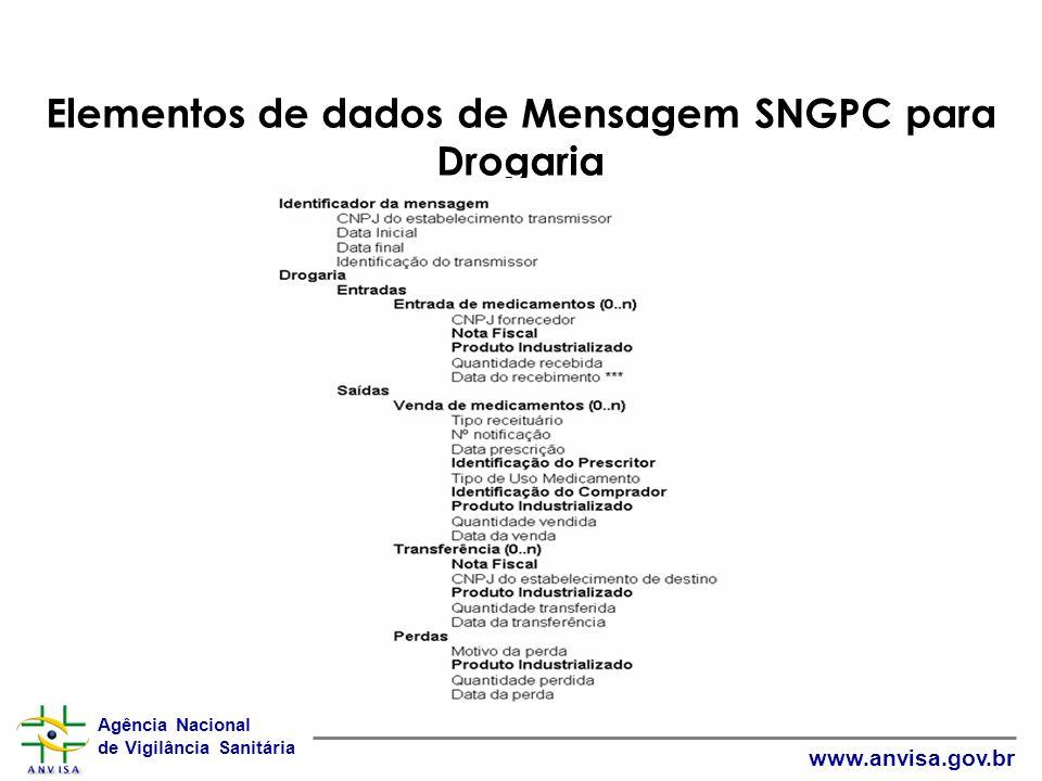 Agência Nacional de Vigilância Sanitária www.anvisa.gov.br Elementos de dados de Mensagem SNGPC para Drogaria Cabeçal ho Corpo