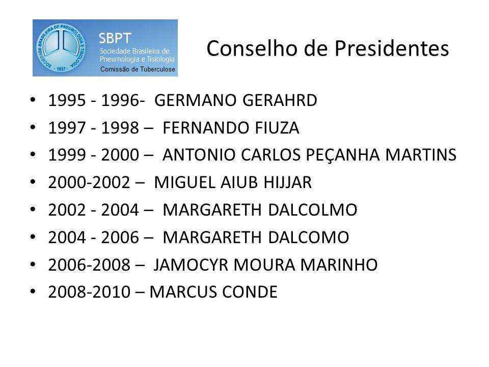 Conselho de Presidentes 1995 - 1996- GERMANO GERAHRD 1997 - 1998 – FERNANDO FIUZA 1999 - 2000 – ANTONIO CARLOS PEÇANHA MARTINS 2000-2002 – MIGUEL AIUB