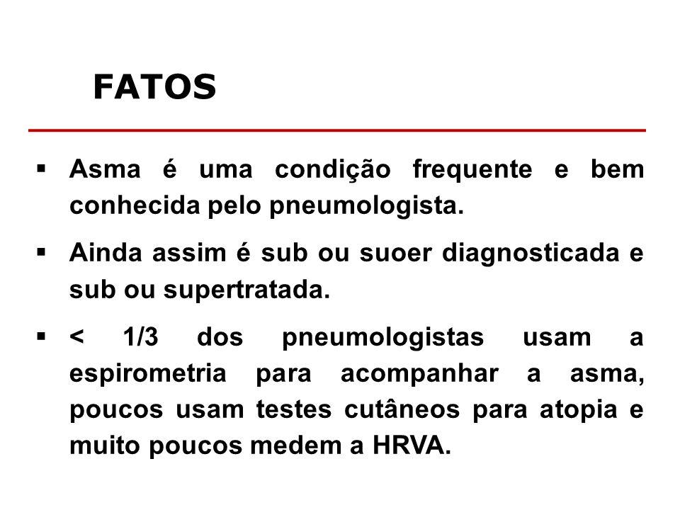 FATOS Asma é uma condição frequente e bem conhecida pelo pneumologista. Ainda assim é sub ou suoer diagnosticada e sub ou supertratada. < 1/3 dos pneu