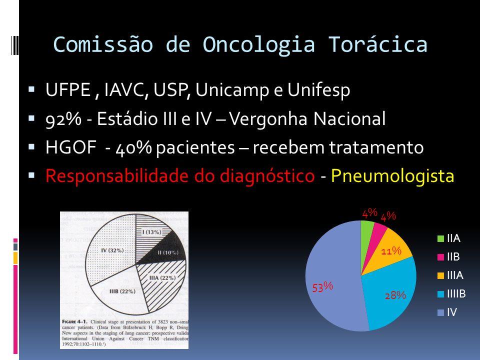 Comissão de Oncologia Torácica UFPE, IAVC, USP, Unicamp e Unifesp 92% - Estádio III e IV – Vergonha Nacional HGOF - 40% pacientes – recebem tratamento