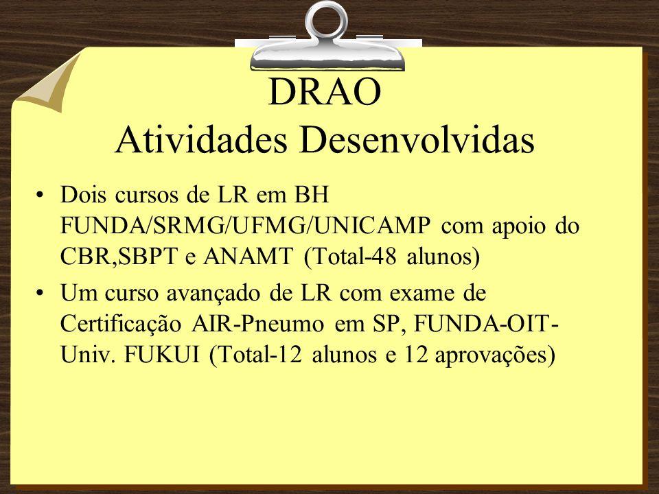 DRAO Atividades Desenvolvidas Dois cursos de LR em BH FUNDA/SRMG/UFMG/UNICAMP com apoio do CBR,SBPT e ANAMT (Total-48 alunos) Um curso avançado de LR com exame de Certificação AIR-Pneumo em SP, FUNDA-OIT- Univ.