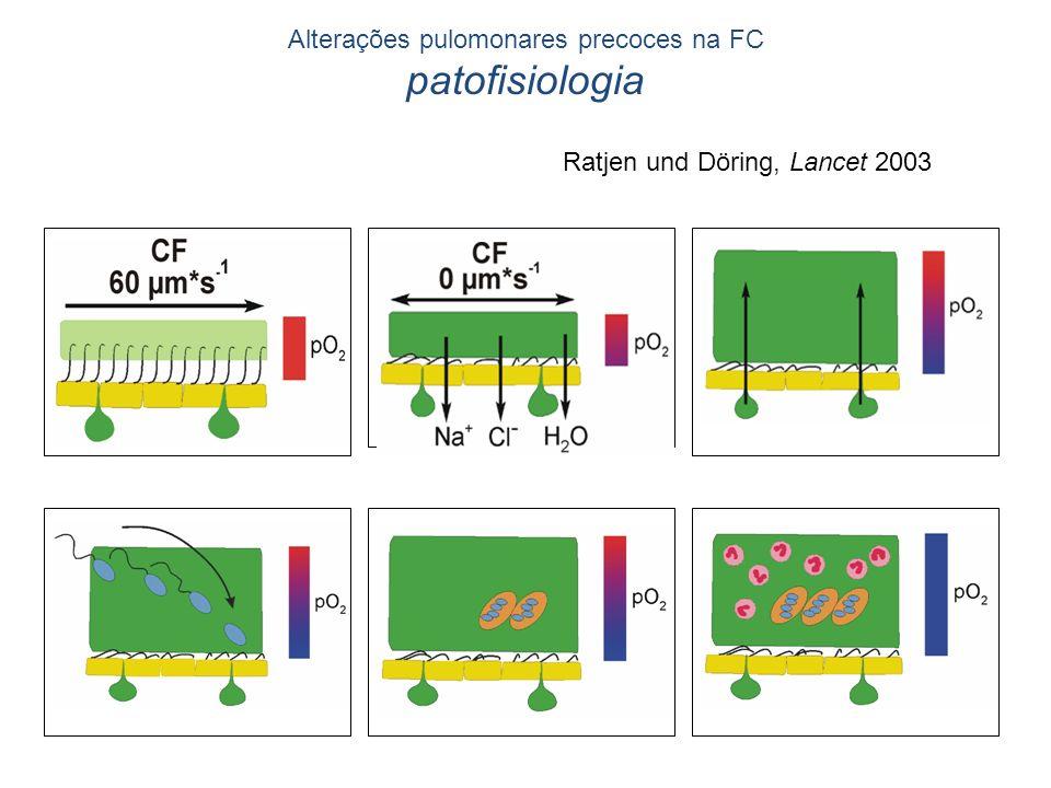Alterações pulomonares precoces na FC patofisiologia ab def c Ratjen und Döring, Lancet 2003
