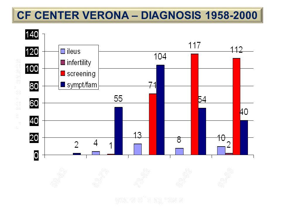 CF CENTER VERONA – DIAGNOSIS 1958-2000