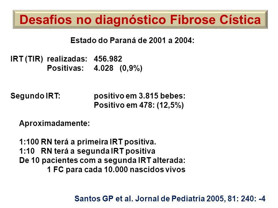 Desafios no diagnóstico Fibrose Cística Santos GP et al. Jornal de Pediatria 2005, 81: 240: -4 Estado do Paraná de 2001 a 2004: IRT (TIR) realizadas:4