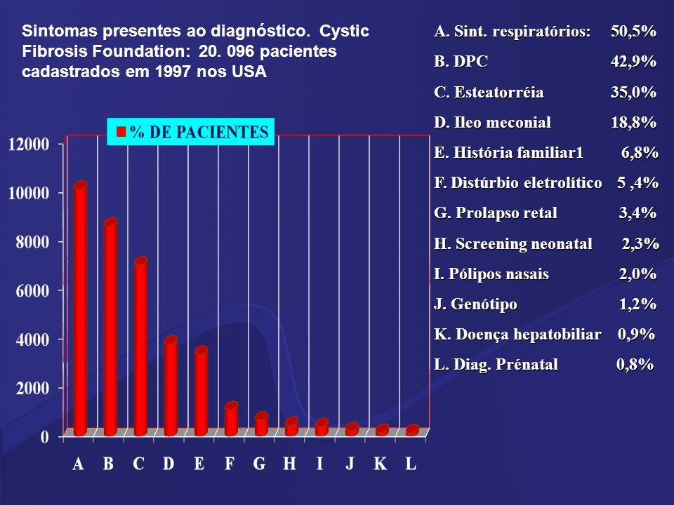 A. Sint. respiratórios: 50,5% B. DPC 42,9% C. Esteatorréia 35,0% D. Ileo meconial 18,8% E. História familiar1 6,8% F. Distúrbio eletrolítico 5,4% G. P