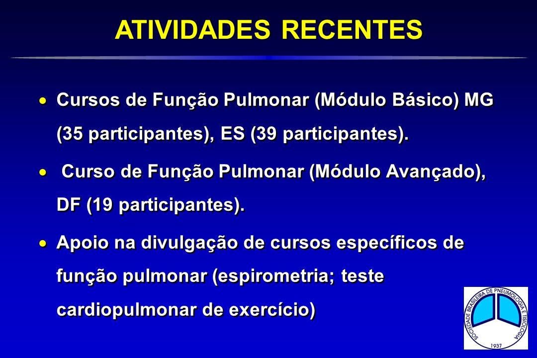 Cursos de Função Pulmonar (Módulo Básico) MG (35 participantes), ES (39 participantes). Curso de Função Pulmonar (Módulo Avançado), DF (19 participant