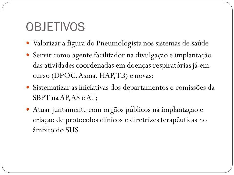 OBJETIVOS Valorizar a figura do Pneumologista nos sistemas de saúde Servir como agente facilitador na divulgação e implantação das atividades coordenadas em doenças respiratórias já em curso (DPOC, Asma, HAP, TB) e novas; Sistematizar as iniciativas dos departamentos e comissões da SBPT na AP, AS e AT; Atuar juntamente com orgãos públicos na implantaçao e criaçao de protocolos clínicos e diretrizes terapêuticas no âmbito do SUS